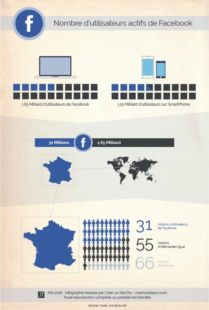 Infographie du nombre d'utilisateurs actifs de Facebook en France et dans le monde en 2016.